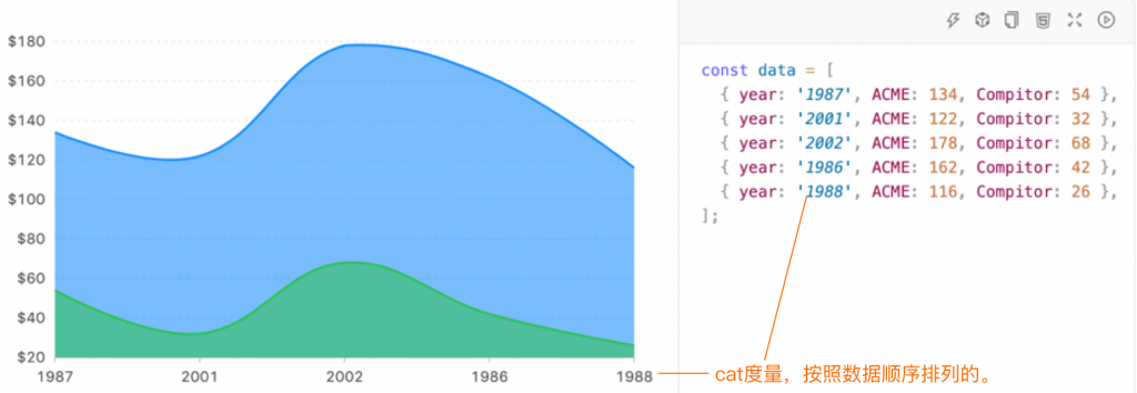 axChart可视化图表知识分享之图表基础
